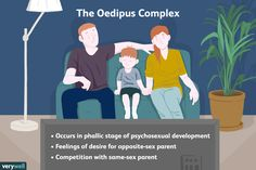 Freud described the Oedipus complex as a child's feelings of desire for his or her same-sex parent and resentment toward the opposite-sex parent.