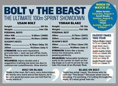 Usain Bolt vs Johan Blake