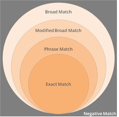 How Keyword Match Types Work: Google AdWords offer five keyword matches to give advertisers better control over the keywords that trigger their ad, which affect the quality of traffic that they get. http://invisionnet.com/blog/search-engine-marketing/how-keyword-match-types-work/