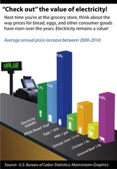 Check out the value of electricity!