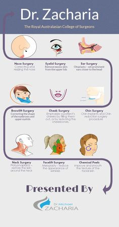 Cosmetic surgeries can play an important role in improving the looks of a person. These surgeries are useful for people who are dissatisfied with their facial or physical features, elderly people who want to look young or those people whose appearance has been spoiled by an accident. Different types of cosmetic surgeries have been discussed briefly.