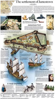 Settlement of Jamestown. one page description of all the main points to know for Jamestown Study History, History Facts, World History, Family History, History Timeline, History Posters, History Photos, Local History, History Museum