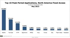 Netflix + YouTube = Half of North American Peak Downstream Traffic via Nowster.com from via @marketingcharts