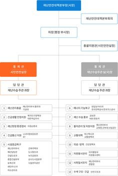 재난안전대책본부 조직도 Ulsan, Layout Design, Presentation, Diagram, Business, Page Layout, Business Illustration
