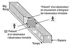 schema-d-interpretation-de-la-deviation-de-tranches-d-espace-temps.jpg (1280×809)
