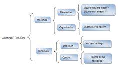 Proceso administrativo. Planificación, organización, ejecución y control