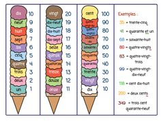 Cute idea for teaching the French numbers. Though, I wish we had the Belgian or Swiss system to count numbers! Their system is more logical than the French one! French Language Lessons, French Language Learning, French Lessons, Spanish Lessons, Spanish Language, French Flashcards, French Worksheets, French Teaching Resources, Teaching French