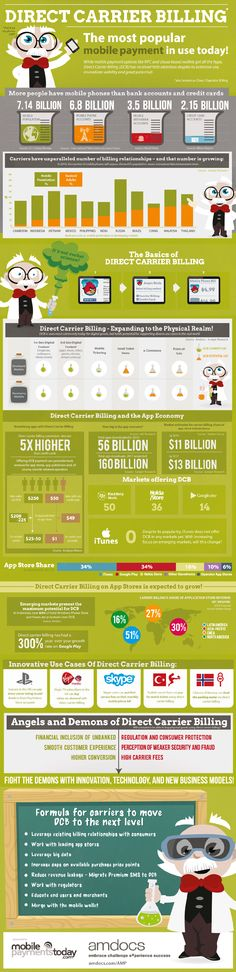 Direct Carrier Billing: The world's most popular mobile payment [Infographic]