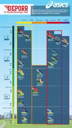 Resumen visual de la colección SS14 de ASICS. Clasificamos los modelos por tipo de zapatilla y pisada.  http://www.deporr.com/asics-running-ss14.html