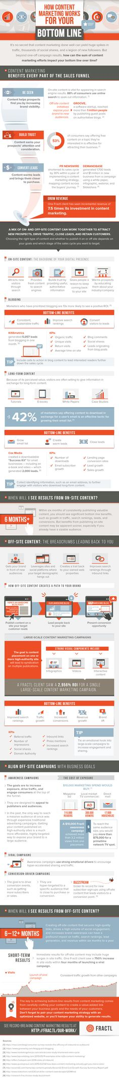 Infographie : le content marketing, comment ça marche ? How content marketing works for your bottom line