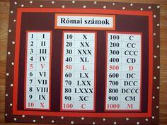 Classroom Decor, Romans, Teaching, Education, Math, Erika, Math Resources, Onderwijs, Learning