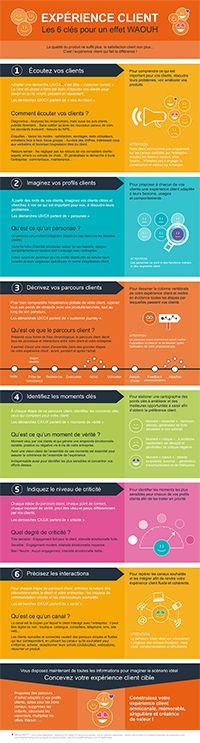 [#Infographie] Expérience client, les 6 clés pour un effet waouh !!!  #CX #UX