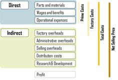 How to Calculate Total Manufacturing Cost for Accounting I found this very helpful when determining what exactly is a direct cost or and indirect cost Financial Accounting, Accounting Firms, Accounting And Finance, Accounting Jokes, Accounting Process, Business Planning, Business Tips, Business Management, Managerial Accounting