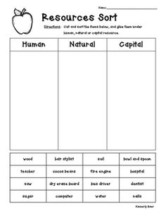 A great way for students to practice identifying resources as human, natural or capital. They have to read the words and sort them accordingly. Resources can be a tricky concept for economics, so use this tool to help the kids understand the difference. Economics For Kids, Economics Lessons, 3rd Grade Social Studies, Social Studies Worksheets, Teaching Social Studies, Teaching 5th Grade, Student Teaching, Junior Achievement, Printables