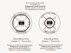 Blog da Marisa Mendes - Desenvolvimento Pessoal Físico e Psíquico: 1º Passo para a Vitória Privada - HABITUE-SE A SER PROACTIVO: Círculos da Preocupação e da Influência