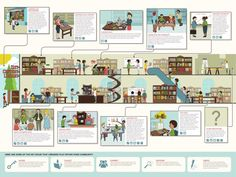 The many roles of the 21st century library - Librarians from California State Library have developed a smart infographic that in a form of a cartoon analyzes all the possible roles a public library can take in the coming years and decades.