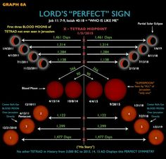 Blood Moons 2014-2015 and Daniel's 70 Weeks Prophecy  http://www.jesusonmymind.com/services   (The creator of the universe is the God of order!  He is my LORD, Jesus Christ!)  John 1:1