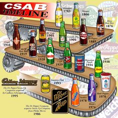 Cadbury-Schweppes timeline including Canada Dry Ginger Ale, Orange Crush, Dr Pepper, 7 Up and several other notable soft drink products. Ginger Ale, Hires Root Beer, Hawaiian Punch, Rc Cola, I Remember When, Dr Pepper, Orange Crush, Pop, Sodas