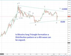 """Bitcoin after a long time, and it is starting to look like a large triangle since the wave ended. A topping pattern or a wave consolidation? Triangles do occur in waves but"" The 5th Wave, Technical Analysis, Decision Making, The 4, Triangles, Charts, Investing, Waves, Marketing"