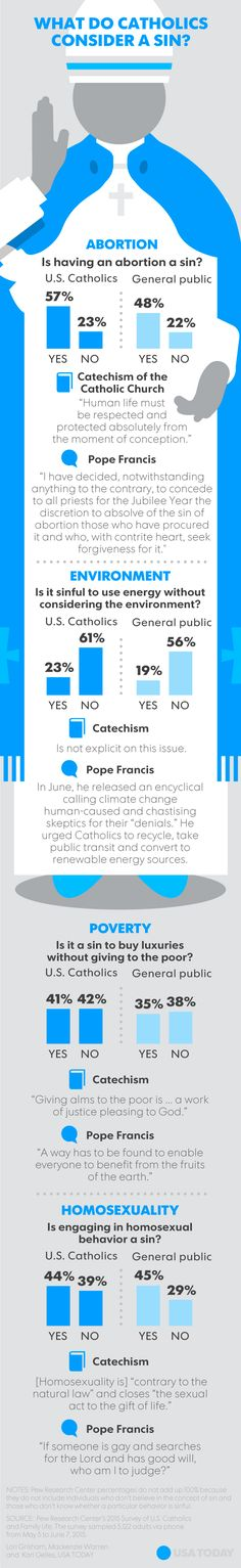 Like Pope Francis, many USA Catholics' beliefs surprising