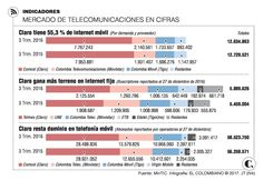 Así se reparte mercado colombiano de telecomunicaciones