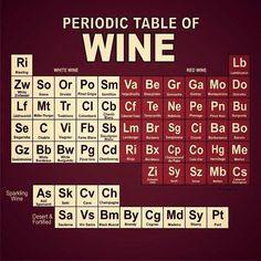 Periodic table of wine. #winejokes #WineHumor