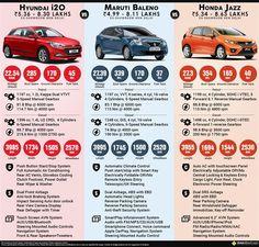 Hottest HatchBack Cars in Indian Car Market Hyundai Vs. Hatchback Cars, Honda Jazz, Infographics, Bobby, Indian, Information Graphics, Infographic, Infographic Illustrations, Indian People