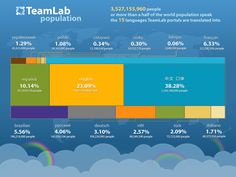 The TeamLabish language family now includes 15 languages spoken by 3 527 155 960 people