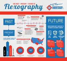 Flexography Infographic- I like everything except the letterspacing in the italic headline Past Present Future, My Doodle, Printing Process, Packaging Design, Infographic, The Past, Presents, Doodles, Graphics
