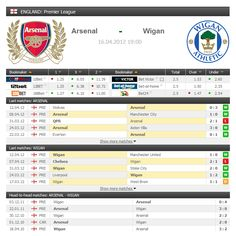 Arsenal FC vs Wigan Athletic prematch odds and statistics. Wigan Athletic F.C. is the 17th placed club in the Premier League who recently defeated top-four teams like leaders Manchester United (1:0) and Liverpool FC (1:2) and were only denied a positive result at Chelsea due to a series of dubious decisions, including bad offside calls for both Blues goals. ARSENAL will look to extend their advantage in the race for a CL spot as they host WIGAN. LIVE: www.FlashScore.com/match/4zPDoDkK/