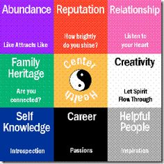 feng shui vision board - use it to plan your rooms - use placement of charms, water, symbols and the colours if you can.