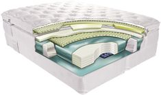 Pocket Spring Mattress Vs Memory Foam - The perfect way to search for a suitable mattress is to understand what you are se Best Mattress, Foam Mattress, Shape Of Your Body, Water Bed, Adjustable Beds, Polyurethane Foam, Best Memories, Chesterfield, Memory Foam
