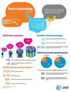 telecommuters at AT&T have 17% lower absentee rate and 72% lower turnover rate