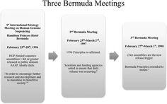 Back to Bermuda: Revisiting the Bermuda Principles for genomics data sharing 20 years on.