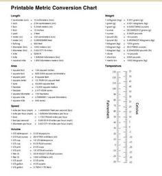 Metric Conversion Table  Metric Conversion Chart  Pdf Printable