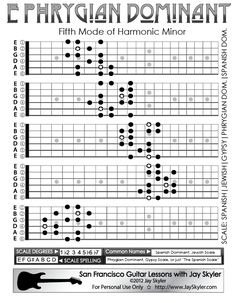 Phrygian Dominant Scale Guitar Patterns- Fretboard Chart, Key of E