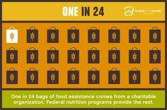 One in 24 bags of food assistance comes from a charitable organization. Federal nutrition programs provide the rest.