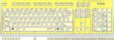 Utilisation du clavier QWERTY et AZERTY.