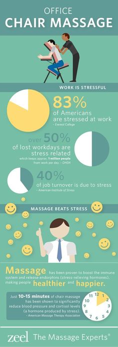 We know two things: workplace stress can take a toll on your health and massage relieves stress.  The obvious solution:  bringing the restorative power of onsite chair massage to the workplace.  Massage has been proven to boost the immune system and release endorphins (stress-relieving hormones) – making employees healthier and happier.: #MassageMarketing
