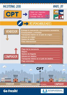"""Infografia del Incoterm 2010 CFR, """"Cost And Freight"""" Supply Chain Logistics, Warehouse Logistics, Trading Places, Industrial Engineering, Freight Forwarder, Trading Quotes, Seo For Beginners, Cryptocurrency Trading, Online Trading"""