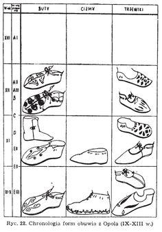 """Forms of leather shoes found in Opole, Poland.  Culture: Slavic (West Slavs - early Polish state - Silesian Piasts)  Timeline: 9th-13th centuries  Source: Agnieszka Samsonowicz """"Wytwórczość skórzana w Polsce wczesnofeudalnej"""", 1982."""