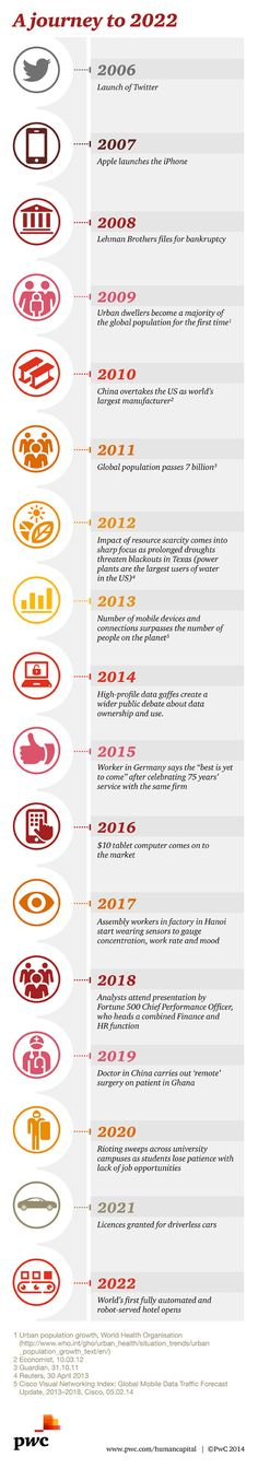 13 Best Megatrends images   Infographic, Sharing economy