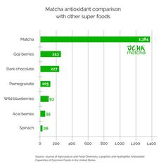 Matcha antioxidant levels compared to other superfoods
