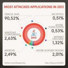 Check out the year in #Cybersecurity in numbers, according to Kaspersky Lab.