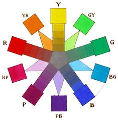 Munsell Color System from Gurney Journey: The Color Wheel, Part 5