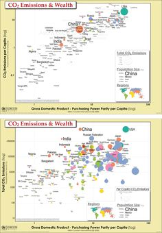 UNEP Environmental Data Explorer :: Infographic Posters - CO2 Emissions per Capita and Total as Bubble Chart