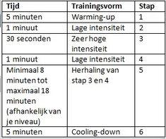 trainingsschema crosstrainer ideaal voor afvallen