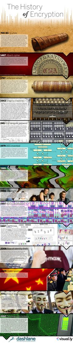 the history of encryption ... visualized ... very nice!