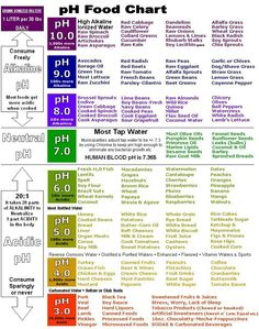 What Are You Eating? Find Out With These pH Alkaline Charts