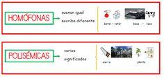 Ana Vallés, nos envía carteles para decorar el aula con información interesante referente a las clases de palabras. Los carteles hacen referencia a temas de: